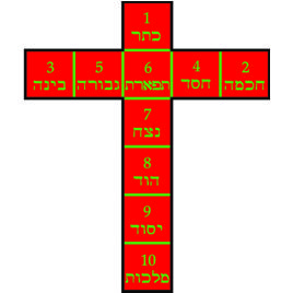 Golden Dawn Cross of 10 Squares